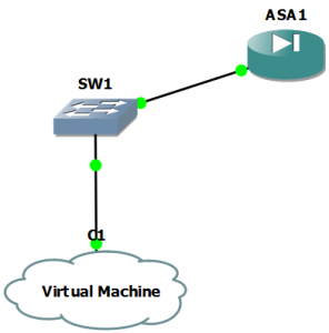 ASA topology 296x300 Emulating A Cisco ASA 5520 In GNS3